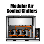 Modular Air Cooled Chillers